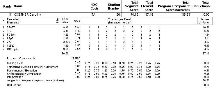 3 Carolina Kostner Short